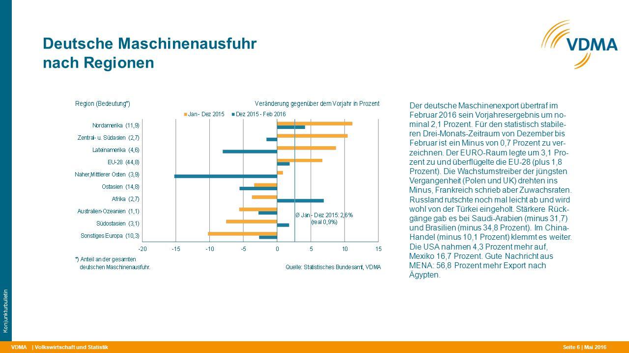 VDMA Deutsche Maschinenausfuhr nach Regionen | Volkswirtschaft und Statistik Konjunkturbulletin Der deutsche Maschinenexport übertraf im Februar 2016 sein Vorjahresergebnis um no- minal 2,1 Prozent.