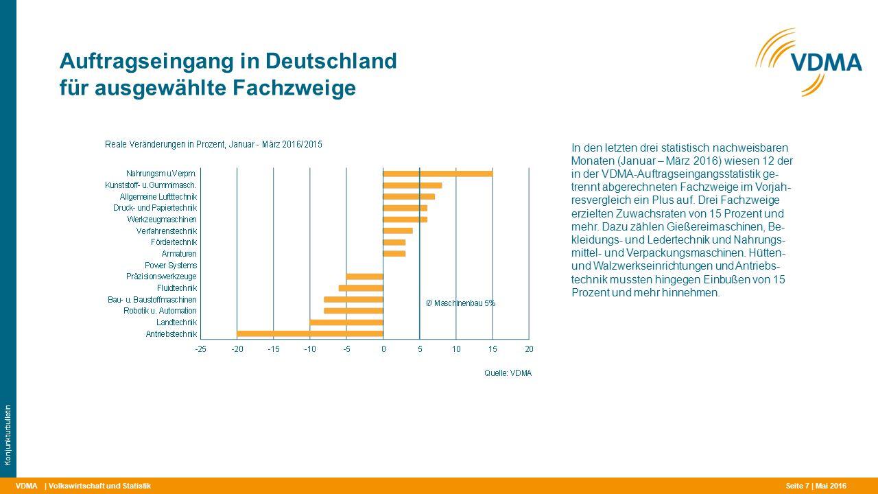 VDMA Auftragseingang in Deutschland für ausgewählte Fachzweige | Volkswirtschaft und Statistik Konjunkturbulletin In den letzten drei statistisch nachweisbaren Monaten (Januar – März 2016) wiesen 12 der in der VDMA-Auftragseingangsstatistik ge- trennt abgerechneten Fachzweige im Vorjah- resvergleich ein Plus auf.