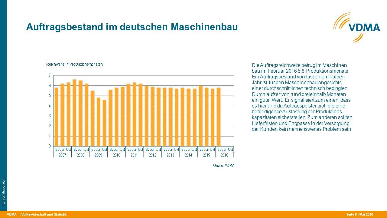 VDMA Auftragsbestand im deutschen Maschinenbau | Volkswirtschaft und Statistik Konjunkturbulletin Die Auftragsreichweite betrug im Maschinen- bau im Februar 2016 5,8 Produktionsmonate.