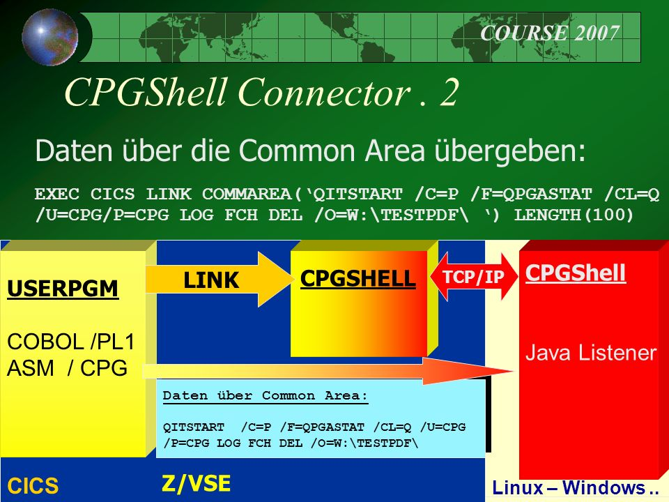 COURSE 2007 8 CPGShell Connector. 2 Daten über die Common Area übergeben: EXEC CICS LINK COMMAREA('QITSTART /C=P /F=QPGASTAT /CL=Q /U=CPG/P=CPG LOG FC