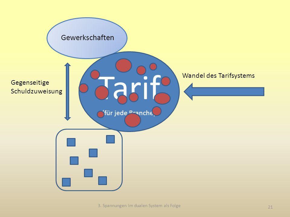 3. Spannungen im dualen System als Folge 21 Gewerkschaften Tarif (für jede Branche) Wandel des Tarifsystems Gegenseitige Schuldzuweisung