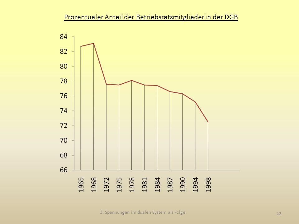 22 Prozentualer Anteil der Betriebsratsmitglieder in der DGB 3.