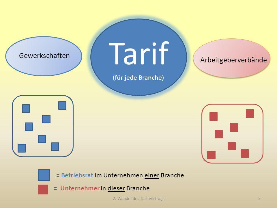 Gewerkschaften Arbeitgeberverbände Tarif (für jede Branche) 2.
