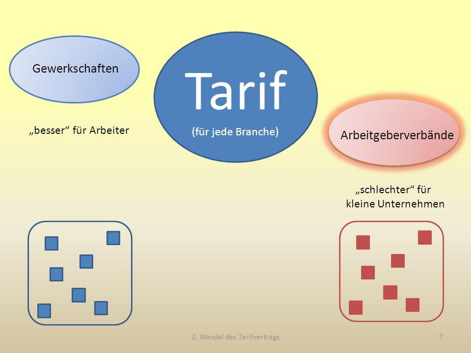 """Gewerkschaften Tarif (für jede Branche) """"besser für Arbeiter """"schlechter für kleine Unternehmen 2."""