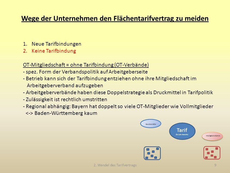 1.Neue Tarifbindungen 2.Keine Tarifbindung OT-Mitgliedschaft = ohne Tarifbindung (OT-Verbände) - spez.