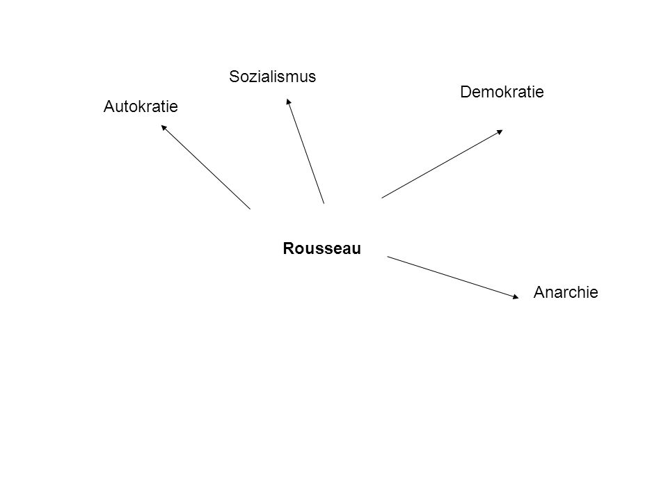 Rousseau Autokratie Sozialismus Demokratie Anarchie
