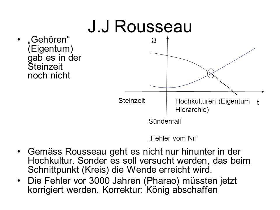 """J.J Rousseau """"Gehören (Eigentum) gab es in der Steinzeit noch nicht Gemäss Rousseau geht es nicht nur hinunter in der Hochkultur."""