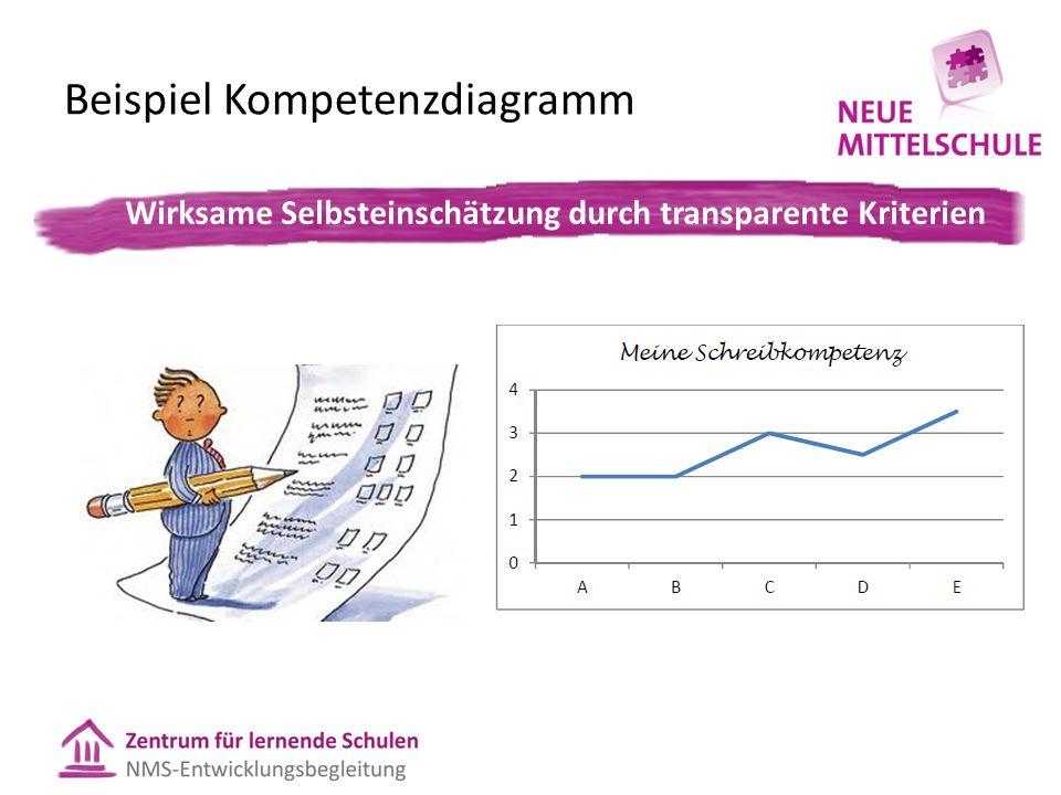 Beispiel Kompetenzdiagramm Wirksame Selbsteinschätzung durch transparente Kriterien