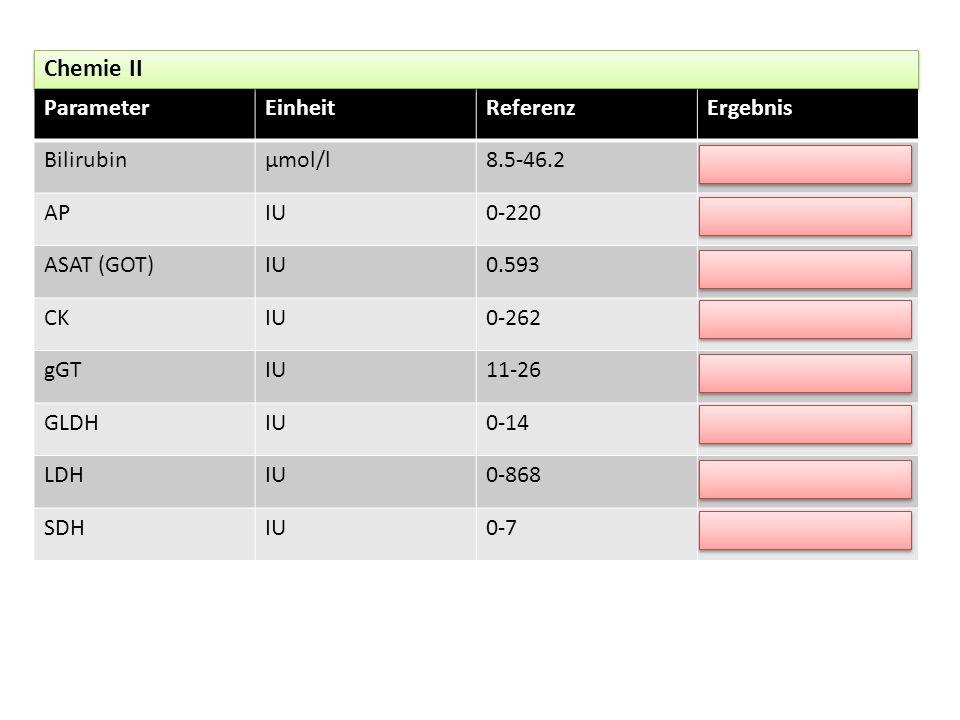 ParameterEinheitReferenzErgebnis Bilirubinμmol/l8.5-46.2 APIU0-220 ASAT (GOT)IU0.593 CKIU0-262 gGTIU11-26 GLDHIU0-14 LDHIU0-868 SDHIU0-7 Chemie II