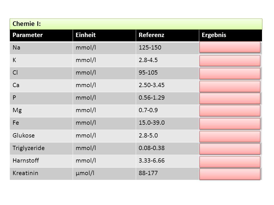 ParameterEinheitReferenzErgebnis Nammol/l125-150 Kmmol/l2.8-4.5 Clmmol/l95-105 Cammol/l2.50-3.45 Pmmol/l0.56-1.29 Mgmmol/l0.7-0.9 Femmol/l15.0-39.0 Gl