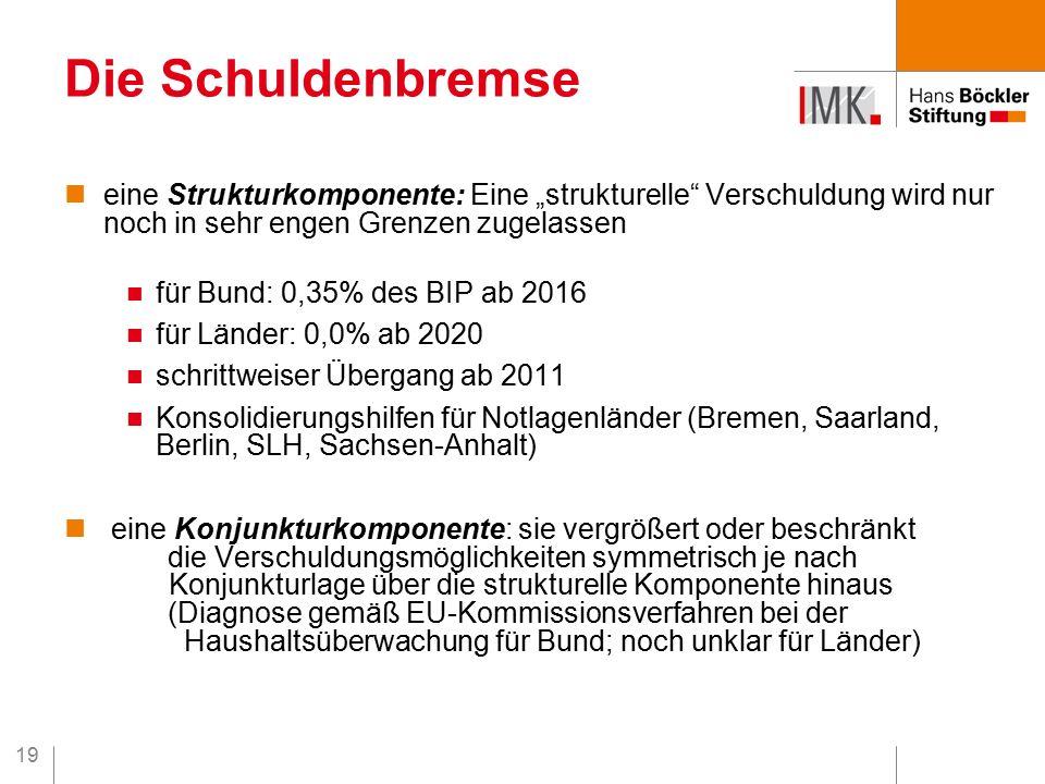 """19 Die Schuldenbremse eine Strukturkomponente: Eine """"strukturelle Verschuldung wird nur noch in sehr engen Grenzen zugelassen für Bund: 0,35% des BIP ab 2016 für Länder: 0,0% ab 2020 schrittweiser Übergang ab 2011 Konsolidierungshilfen für Notlagenländer (Bremen, Saarland, Berlin, SLH, Sachsen-Anhalt) eine Konjunkturkomponente: sie vergrößert oder beschränkt die Verschuldungsmöglichkeiten symmetrisch je nach Konjunkturlage über die strukturelle Komponente hinaus (Diagnose gemäß EU-Kommissionsverfahren bei der Haushaltsüberwachung für Bund; noch unklar für Länder)"""