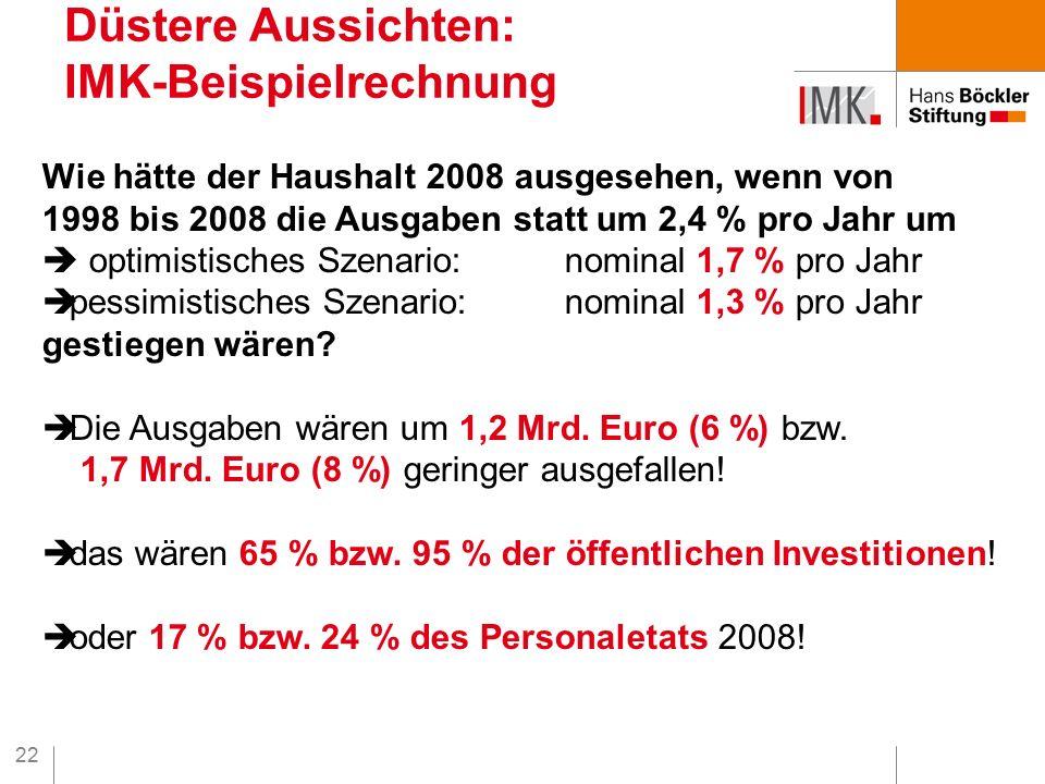 22 Düstere Aussichten: IMK-Beispielrechnung Wie hätte der Haushalt 2008 ausgesehen, wenn von 1998 bis 2008 die Ausgaben statt um 2,4 % pro Jahr um  optimistisches Szenario: nominal 1,7 % pro Jahr  pessimistisches Szenario:nominal 1,3 % pro Jahr gestiegen wären.