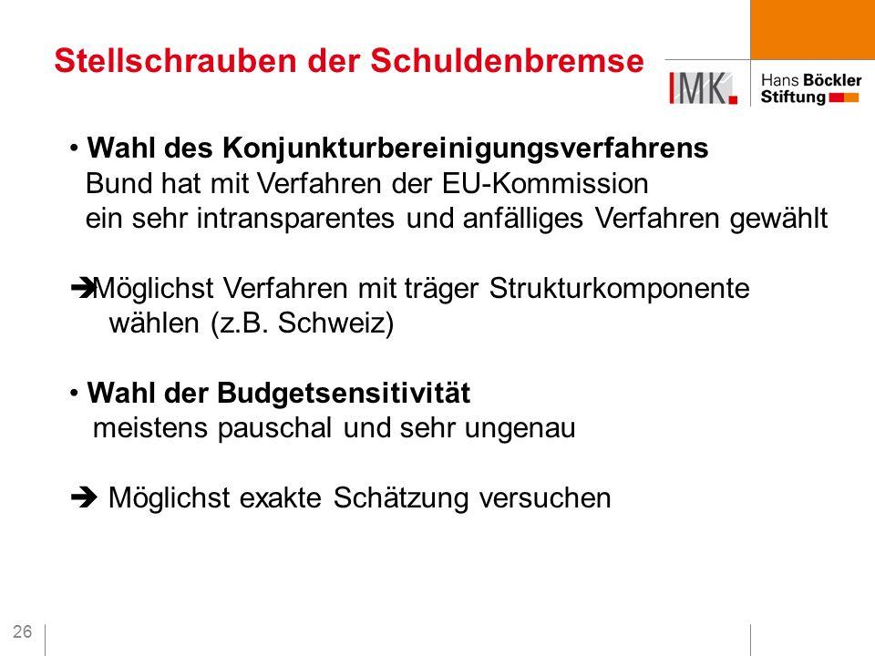 26 Stellschrauben der Schuldenbremse Wahl des Konjunkturbereinigungsverfahrens Bund hat mit Verfahren der EU-Kommission ein sehr intransparentes und anfälliges Verfahren gewählt  Möglichst Verfahren mit träger Strukturkomponente wählen (z.B.