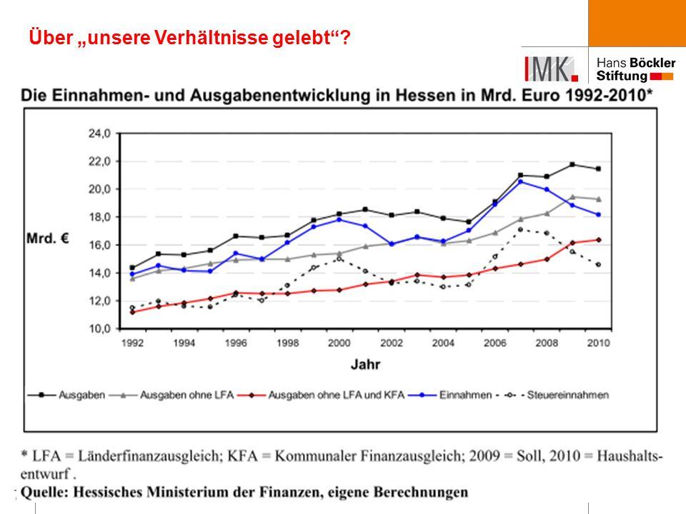"""18 Ausgangspunkt: Hohe Defizite und schlechte Finanzlage Ursachenforschung: Hat Hessen """"über seine Verhältnisse gelebt ."""