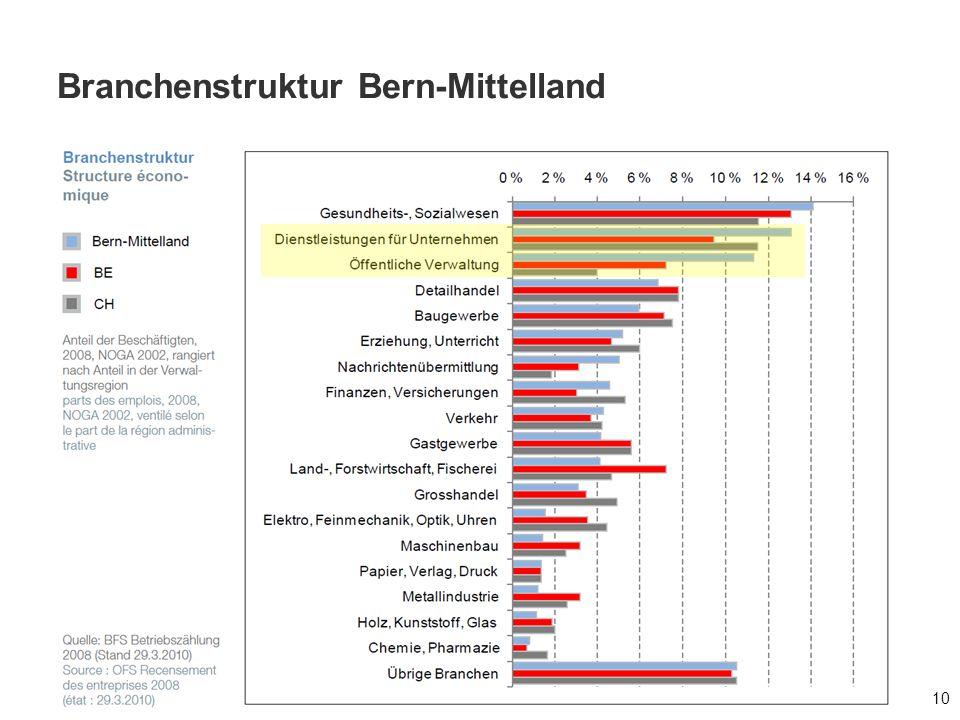 Branchenstruktur Bern-Mittelland 10