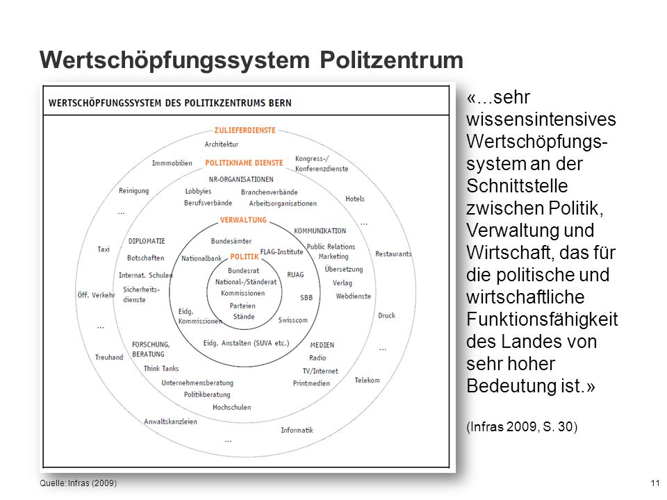 Wertschöpfungssystem Politzentrum Quelle: Infras (2009)11 «...sehr wissensintensives Wertschöpfungs- system an der Schnittstelle zwischen Politik, Ver
