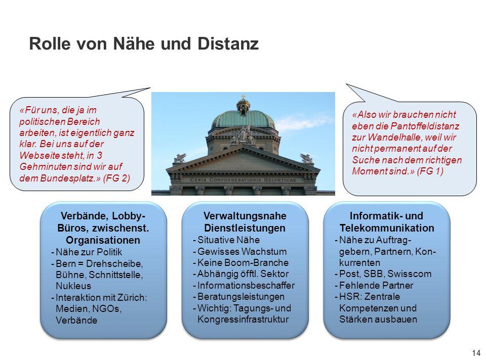 Rolle von Nähe und Distanz 14 Verbände, Lobby- Büros, zwischenst. Organisationen -Nähe zur Politik -Bern = Drehscheibe, Bühne, Schnittstelle, Nukleus