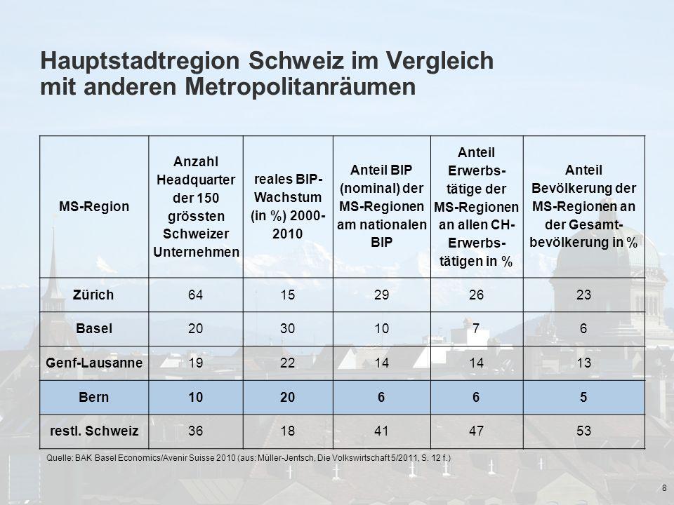 Hauptstadtregion Schweiz im Vergleich mit anderen Metropolitanräumen 8 MS-Region Anzahl Headquarter der 150 grössten Schweizer Unternehmen reales BIP-