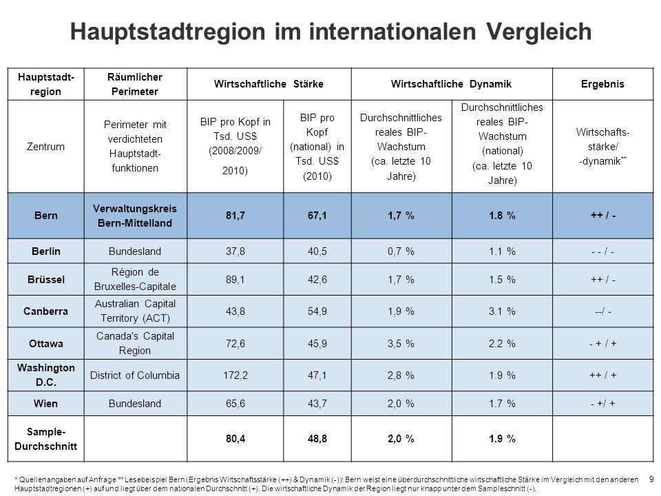 Hauptstadtregion im internationalen Vergleich 9 Hauptstadt- region Räumlicher Perimeter Wirtschaftliche StärkeWirtschaftliche DynamikErgebnis Zentrum