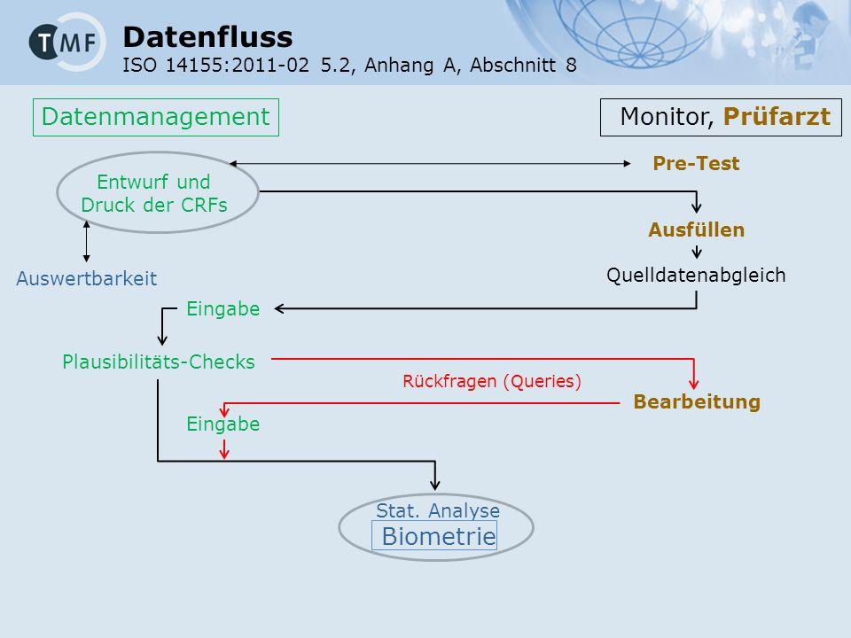 Datenmanagement Monitor, Prüfarzt Entwurf und Druck der CRFs Ausfüllen Quelldatenabgleich Eingabe Plausibilitäts-Checks Bearbeitung Eingabe Stat.