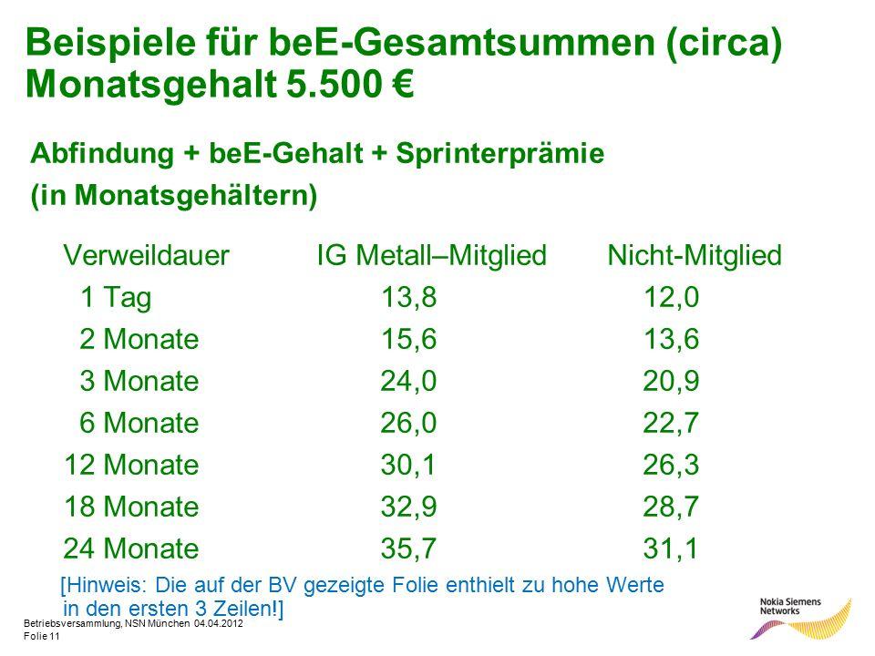 Folie 11 Betriebsversammlung, NSN München 04.04.2012 Beispiele für beE-Gesamtsummen (circa) Monatsgehalt 5.500 € Abfindung + beE-Gehalt + Sprinterpräm