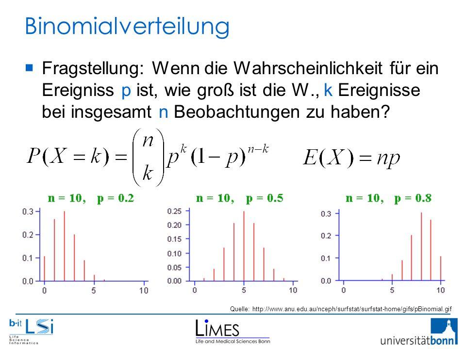 Binomialverteilung  Fragstellung: Wenn die Wahrscheinlichkeit für ein Ereigniss p ist, wie groß ist die W., k Ereignisse bei insgesamt n Beobachtungen zu haben.