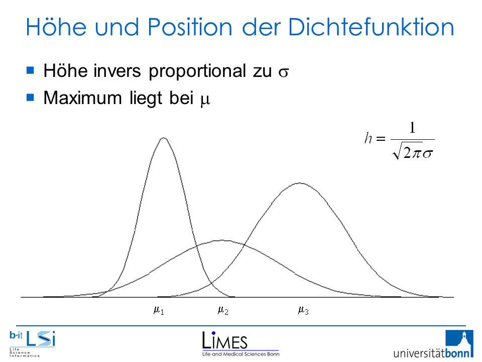 Höhe und Position der Dichtefunktion  Höhe invers proportional zu   Maximum liegt bei    