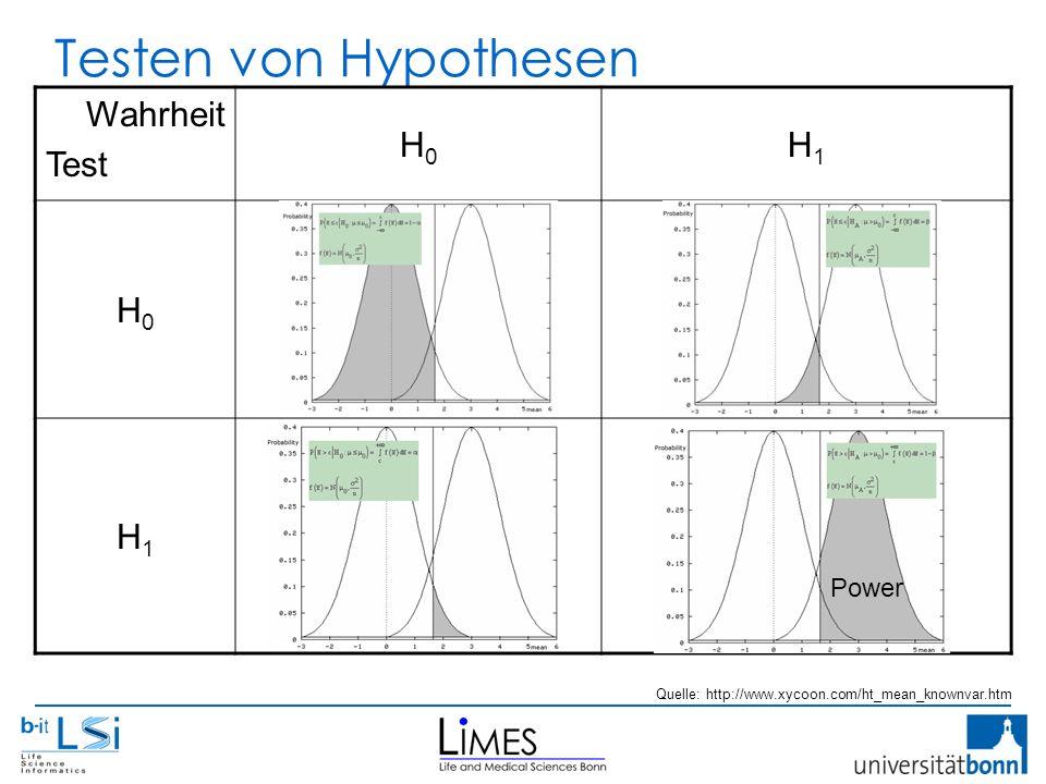 Testen von Hypothesen Wahrheit Test H0H0 H1H1 H0H0 H1H1 Quelle: http://www.xycoon.com/ht_mean_knownvar.htm Power