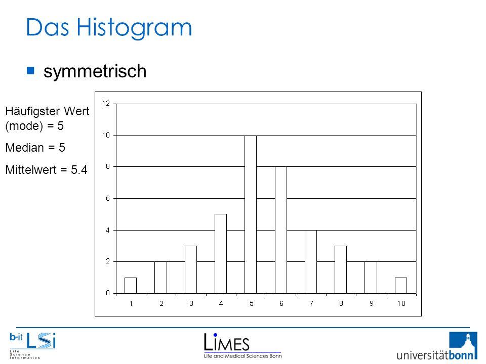 Das Histogram  symmetrisch Häufigster Wert (mode) = 5 Median = 5 Mittelwert = 5.4