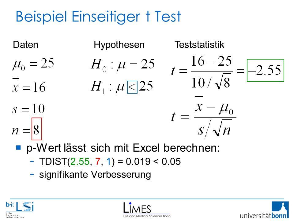 Beispiel Einseitiger t Test  p-Wert lässt sich mit Excel berechnen: - TDIST(2.55, 7, 1) = 0.019 < 0.05 - signifikante Verbesserung DatenHypothesenTeststatistik