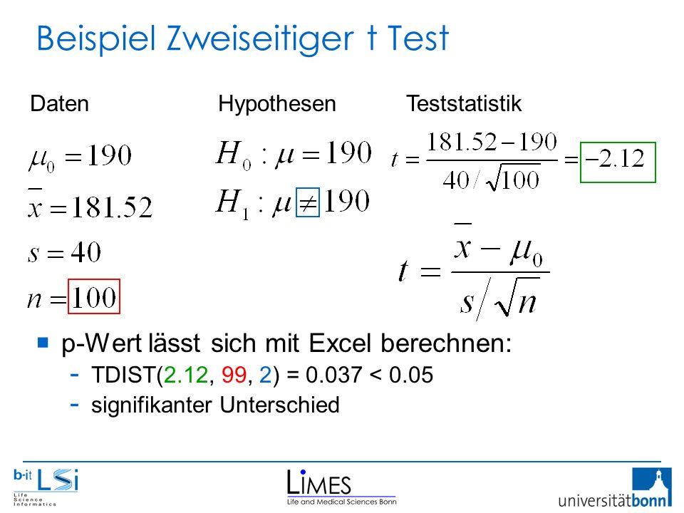 Beispiel Zweiseitiger t Test  p-Wert lässt sich mit Excel berechnen: - TDIST(2.12, 99, 2) = 0.037 < 0.05 - signifikanter Unterschied DatenHypothesenTeststatistik
