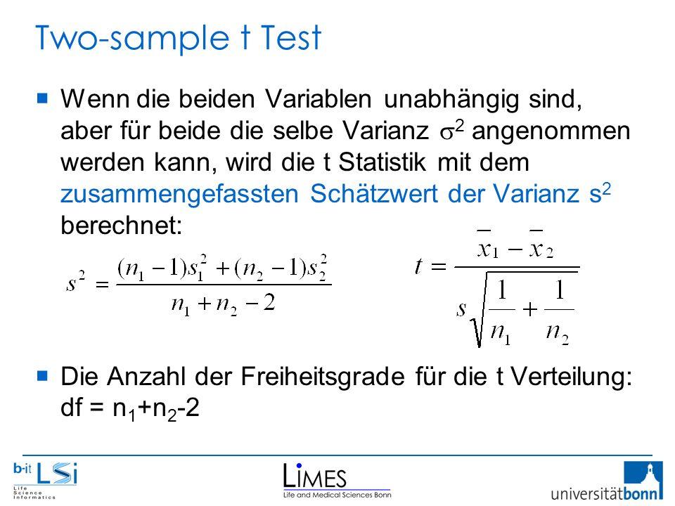 Two-sample t Test  Wenn die beiden Variablen unabhängig sind, aber für beide die selbe Varianz  2 angenommen werden kann, wird die t Statistik mit dem zusammengefassten Schätzwert der Varianz s 2 berechnet:  Die Anzahl der Freiheitsgrade für die t Verteilung: df = n 1 +n 2 -2