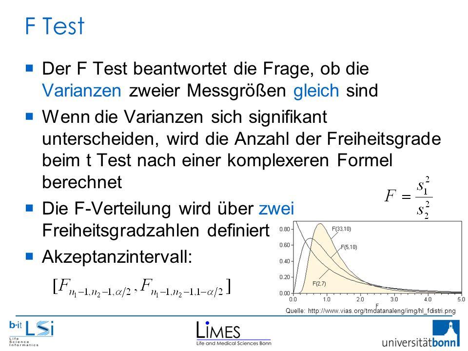 F Test  Der F Test beantwortet die Frage, ob die Varianzen zweier Messgrößen gleich sind  Wenn die Varianzen sich signifikant unterscheiden, wird die Anzahl der Freiheitsgrade beim t Test nach einer komplexeren Formel berechnet  Die F-Verteilung wird über zwei Freiheitsgradzahlen definiert  Akzeptanzintervall: Quelle: http://www.vias.org/tmdatanaleng/img/hl_fdistri.png
