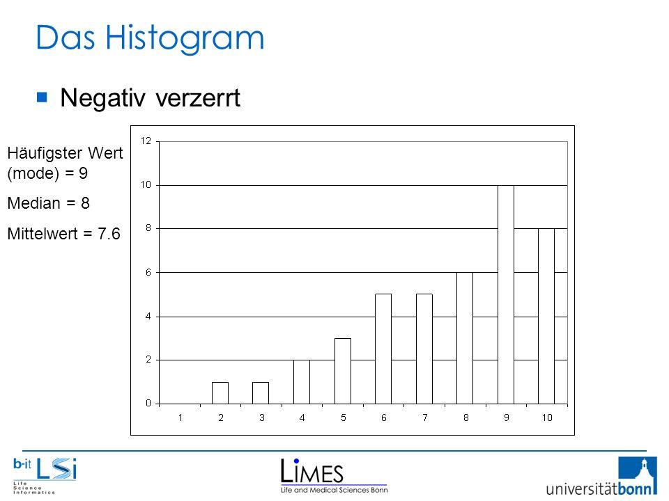 Das Histogram Häufigster Wert (mode) = 9 Median = 8 Mittelwert = 7.6  Negativ verzerrt