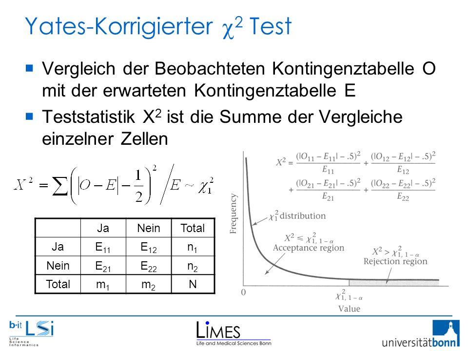 Yates-Korrigierter  2 Test  Vergleich der Beobachteten Kontingenztabelle O mit der erwarteten Kontingenztabelle E  Teststatistik X 2 ist die Summe der Vergleiche einzelner Zellen JaNeinTotal JaE 11 E 12 n1n1 NeinE 21 E 22 n2n2 Totalm1m1 m2m2 N