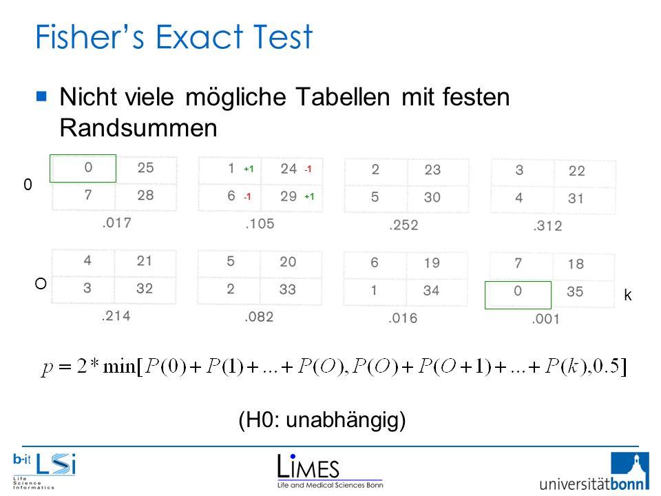 Fisher's Exact Test  Nicht viele mögliche Tabellen mit festen Randsummen k 0 O (H0: unabhängig) +1