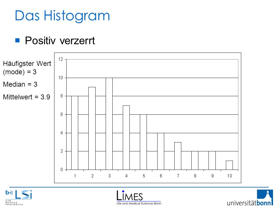 Das Histogram Häufigster Wert (mode) = 3 Median = 3 Mittelwert = 3.9  Positiv verzerrt