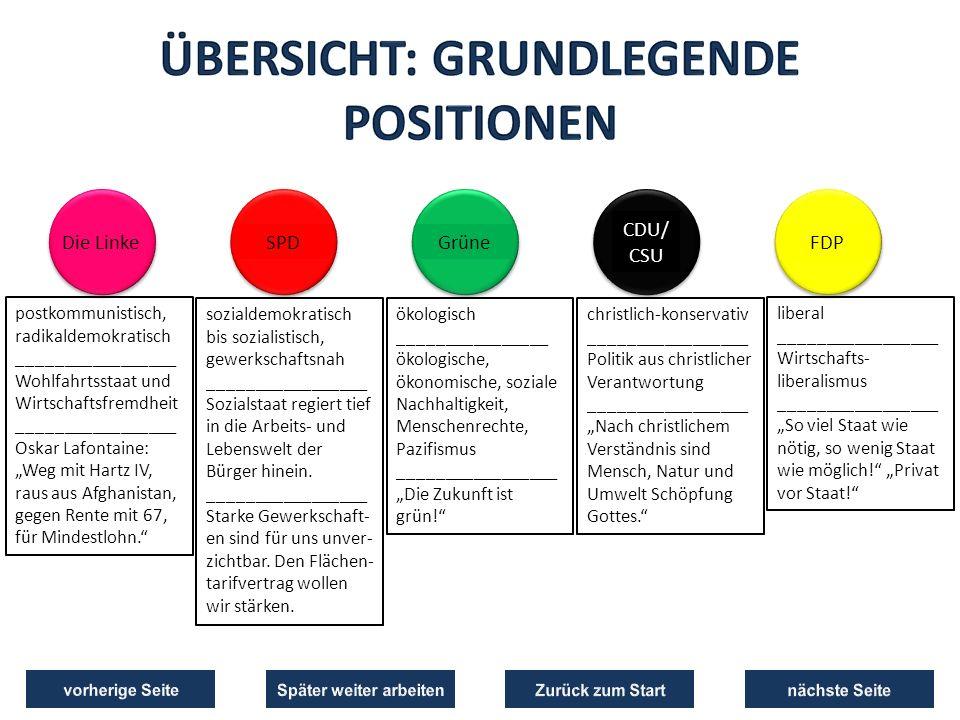 """Die LinkeGrüneSPD CDU/ CSU FDP postkommunistisch, radikaldemokratisch _________________ Wohlfahrtsstaat und Wirtschaftsfremdheit _________________ Oskar Lafontaine: """"Weg mit Hartz IV, raus aus Afghanistan, gegen Rente mit 67, für Mindestlohn. sozialdemokratisch bis sozialistisch, gewerkschaftsnah _________________ Sozialstaat regiert tief in die Arbeits- und Lebenswelt der Bürger hinein."""