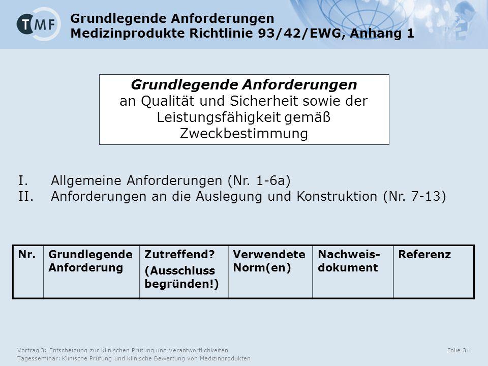 Vortrag 3: Entscheidung zur klinischen Prüfung und Verantwortlichkeiten Tagesseminar: Klinische Prüfung und klinische Bewertung von Medizinprodukten Folie 31 Grundlegende Anforderungen Medizinprodukte Richtlinie 93/42/EWG, Anhang 1 Nr.Grundlegende Anforderung Zutreffend.