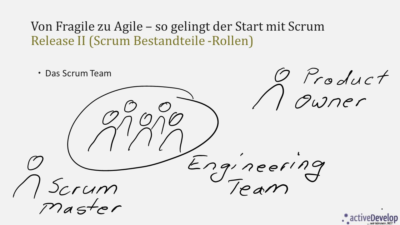 Von Fragile zu Agile – so gelingt der Start mit Scrum Release II (Scrum Bestandteile -Aktivitäten)  Die Retrospektive  3 Stunden bei einem 30 Tage Sprint  Moderiert vom Scrum Master  Rückblickende Diskusion des Sprints  Was ist gut, was ist nicht so gut gelaufen, wie kann etwas verbessert werden