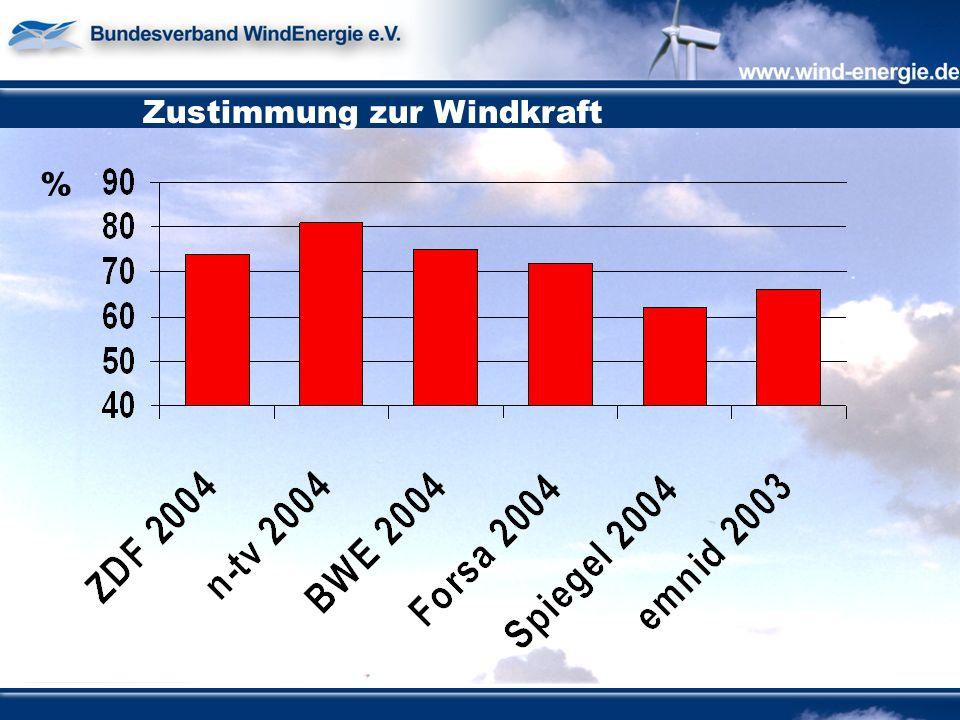 Zustimmung zur Windkraft %