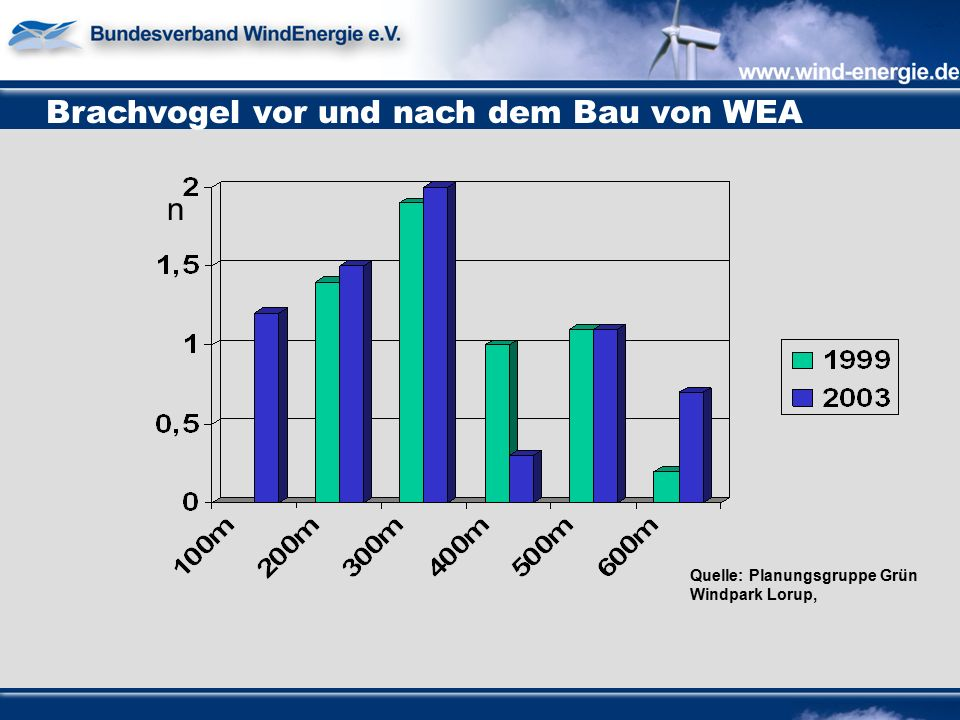 Brachvogel vor und nach dem Bau von WEA Quelle: Planungsgruppe Grün Windpark Lorup, n