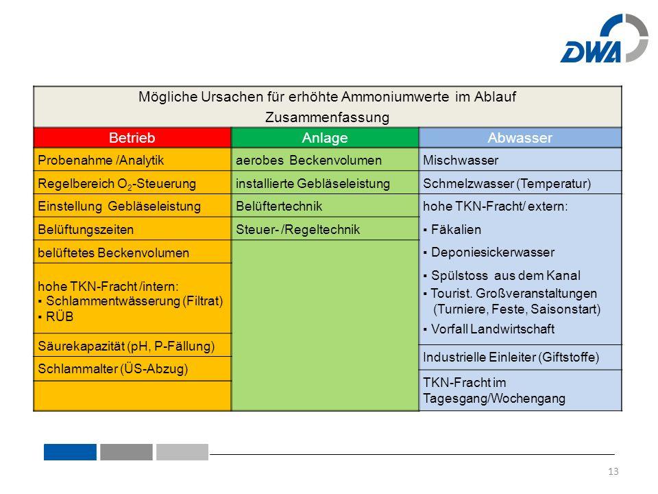 Mögliche Ursachen für erhöhte Ammoniumwerte im Ablauf Zusammenfassung BetriebAnlageAbwasser Probenahme /Analytikaerobes BeckenvolumenMischwasser Regel