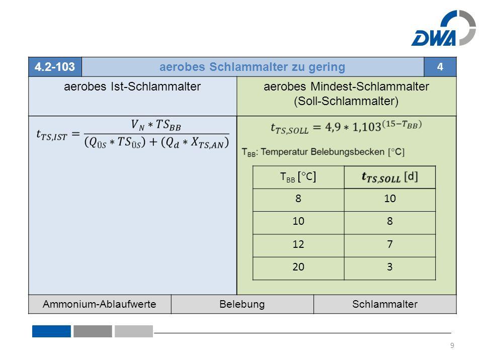4.2-103aerobes Schlammalter zu gering 4 aerobes Ist-Schlammalteraerobes Mindest-Schlammalter (Soll-Schlammalter) Ammonium-AblaufwerteBelebungSchlammal