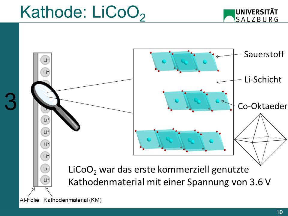 10 123456123456 Li + Al-FolieKathodenmaterial (KM) Sauerstoff Li-Schicht Co-Oktaeder Kathode: LiCoO 2 LiCoO 2 war das erste kommerziell genutzte Kathodenmaterial mit einer Spannung von 3.6 V