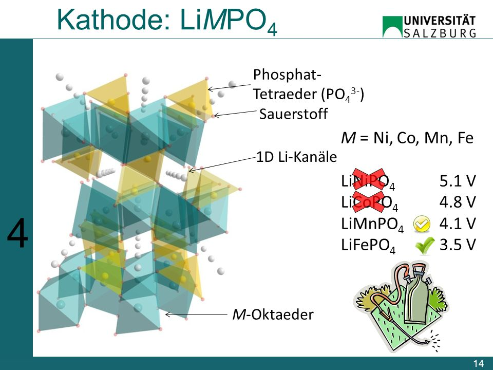 14 Kathode: LiMPO 4 Sauerstoff 1D Li-Kanäle M-Oktaeder Phosphat- Tetraeder (PO 4 3- ) M = Ni, Co, Mn, Fe LiNiPO 4 5.1 V LiCoPO 4 4.8 V LiMnPO 4 4.1 V LiFePO 4 3.5 V 123456123456