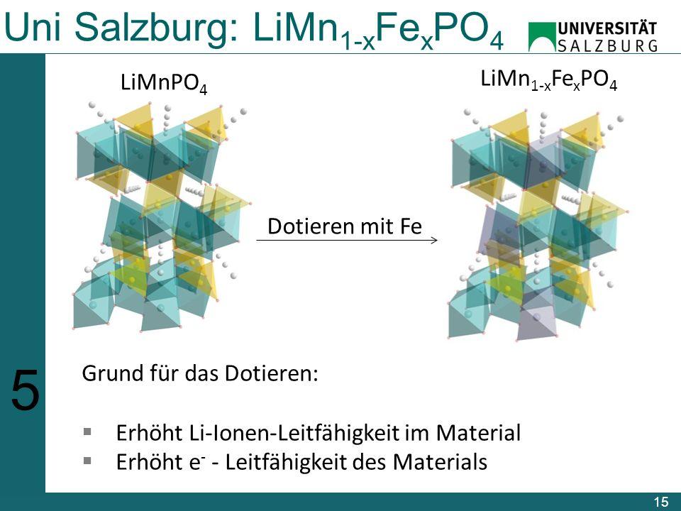15 Uni Salzburg: LiMn 1-x Fe x PO 4 123456123456 LiMnPO 4 Dotieren mit Fe LiMn 1-x Fe x PO 4 Grund für das Dotieren:  Erhöht Li-Ionen-Leitfähigkeit im Material  Erhöht e - - Leitfähigkeit des Materials