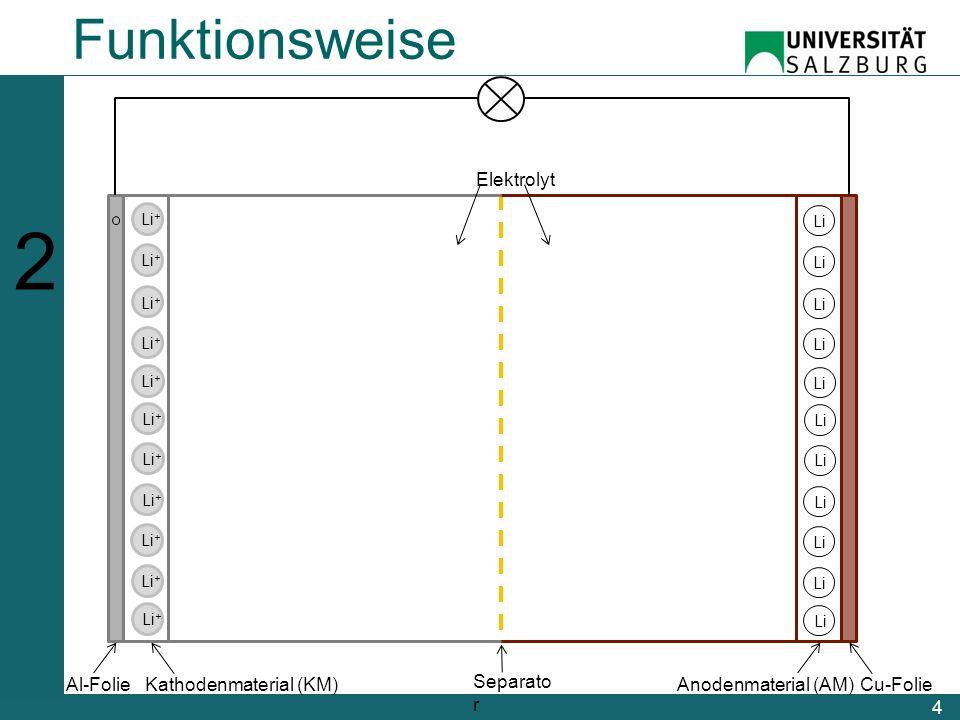 5 Li + Li Al-FolieKathodenmaterial (KM)Cu-FolieAnodenmaterial (AM) Separato r 123456123456 Funktionsweise Elektrolyt