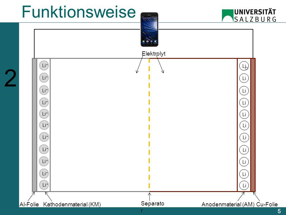 Bestandteile 6 123456123456  Kathodenmaterial Lithium- Quelle (positive Elektrode)  Anodenmaterial Lithium- Speicher (negative Elektrode)  Separator Zur Trennung der Elektroden  Elektrolyt um die Li-Ionen-Mobilität zw.
