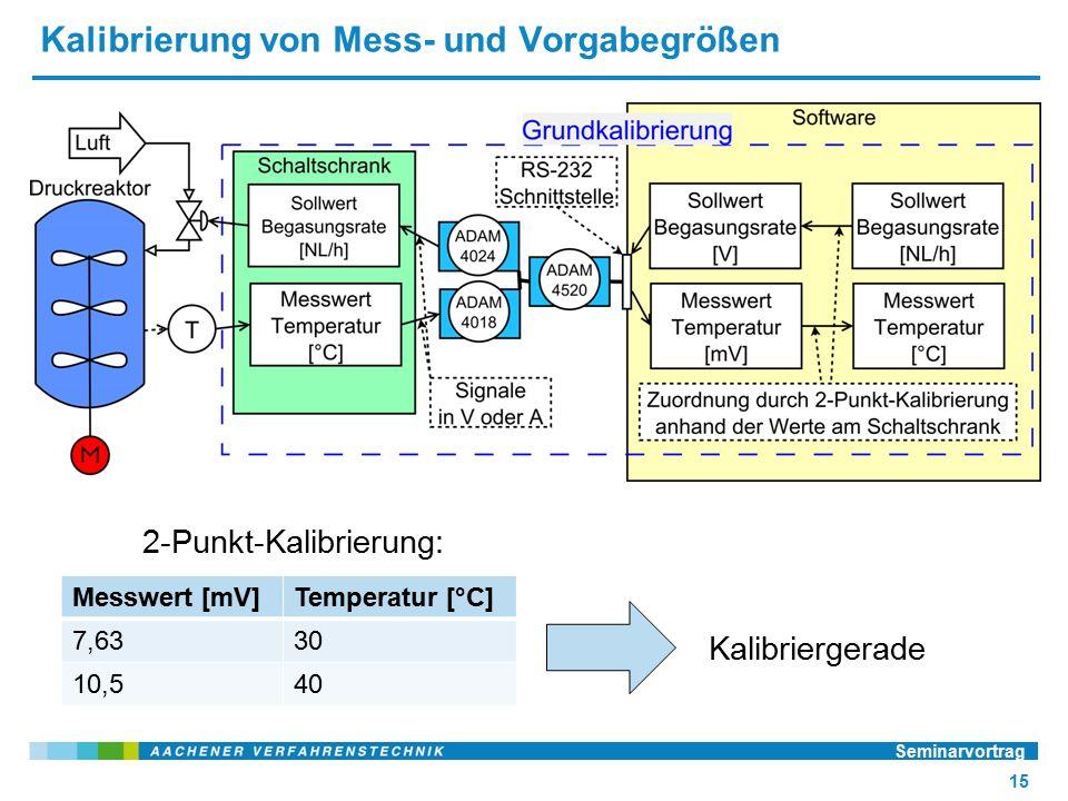 Kalibrierung von Mess- und Vorgabegrößen Seminarvortrag 15 Messwert [mV]Temperatur [°C] 7,6330 10,540 2-Punkt-Kalibrierung: Kalibriergerade